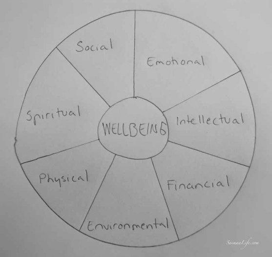wellbeing-wheel